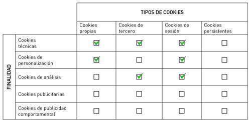 taula-cookies-tipus